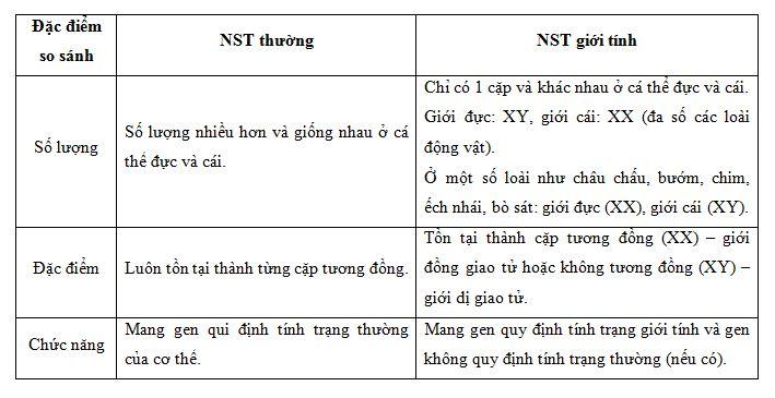 so sánh NST thường và NST giới tính