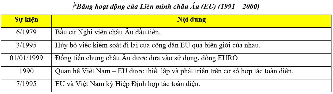Hoạt động của Eu (1991 - 2000)