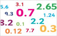 Luyện tập về số thập phân
