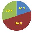 Giải toán về tỉ số phần trăm: Tìm tỉ số phần trăm của hai số