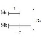 Tìm hai số khi biết tổng và tỉ số của hai số đó