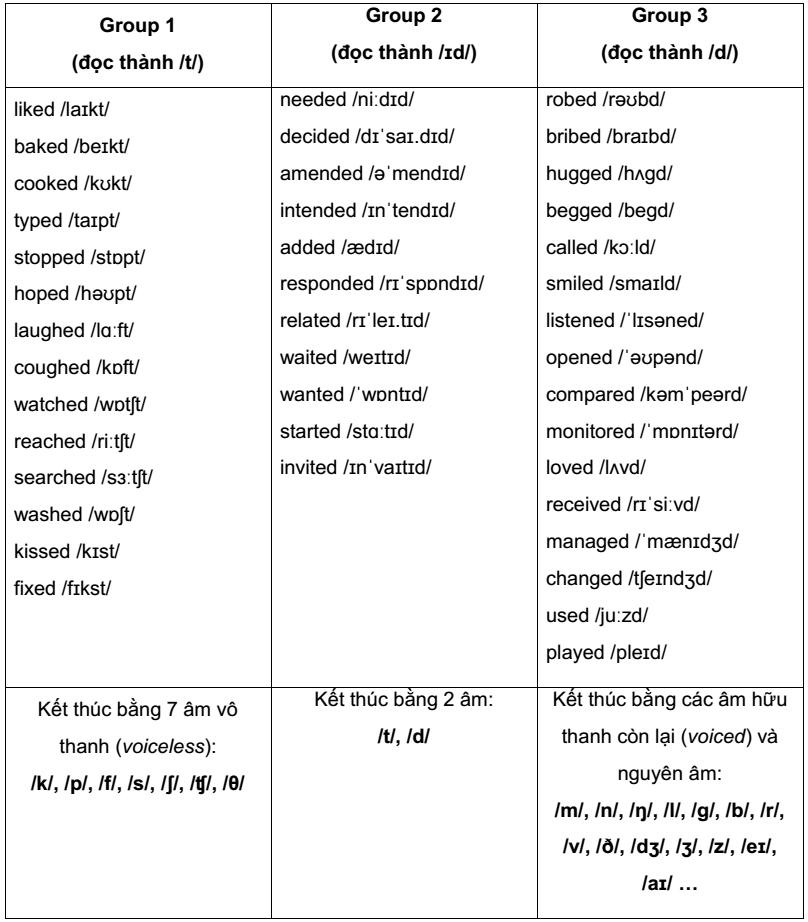 Cách phát âm đuôi -ed
