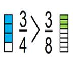 Ôn tập: So sánh hai phân số