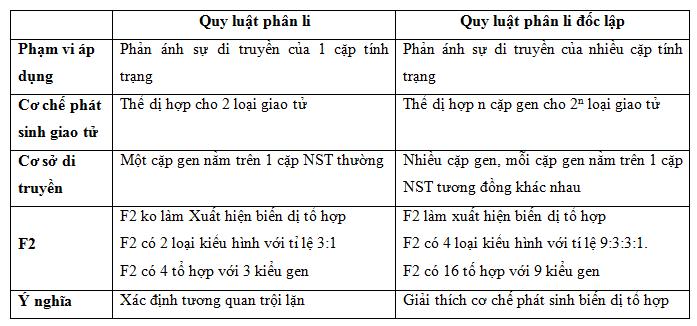 So sánh quy luật phân li và quy luật phân li độc lập