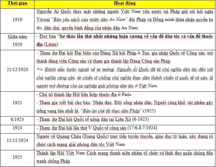 Bảng: Quá trình hoạt động cứu nước của Nguyễn Ái Quốc