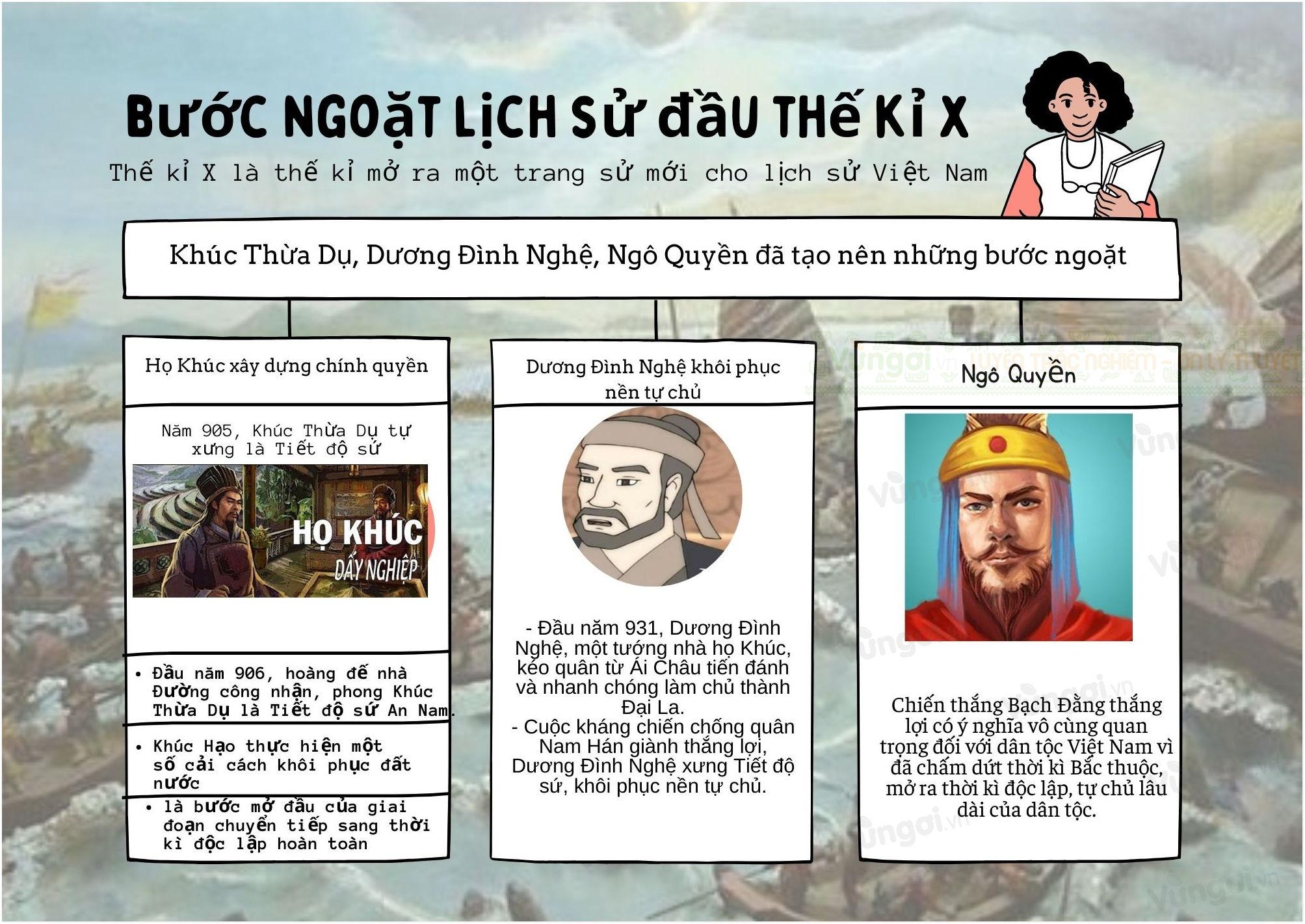 Sơ đồ tư duy bài 17 Bước ngoặt Lịch sử đầu thế kỉ X sách Cánh diều